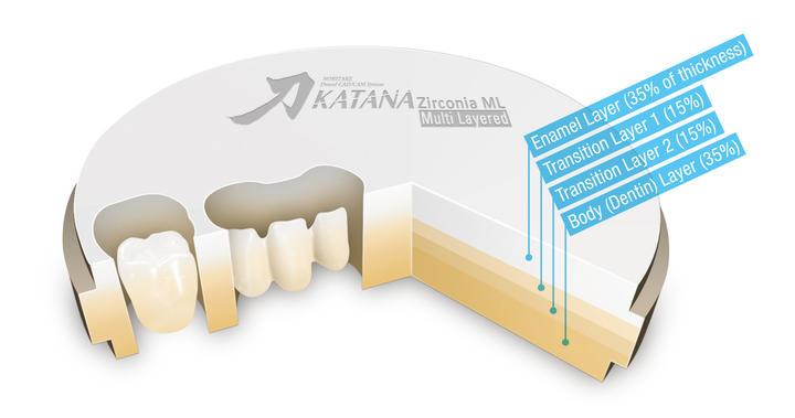 Noritake Katana Multi layered zirconia