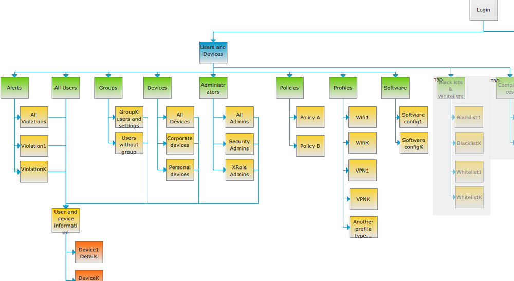 Information architecture sample