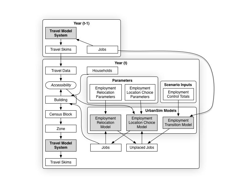 Block Employment Model.png