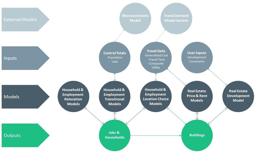 Real Estate Development Process Flowchart : Urbansim —