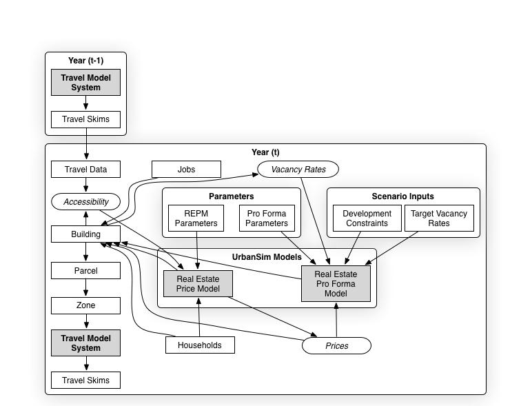 Parcel Real Estate Model.png