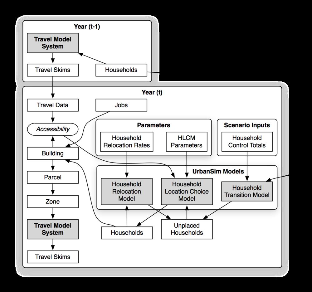 Block Household Model.png