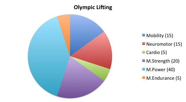 Olympic Lifting Profile.jpg