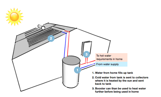 How Solar Hot Water Works Clean Energy Reviews