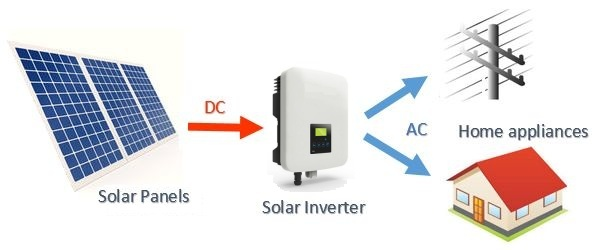 A common grid-connected solar system - DC power from a string of solar panels is converted to AC power by the solar inverter which can be used by either the home appliances or fed into the electricity grid.