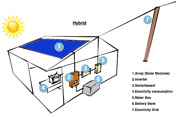 how hybrid solar power system work