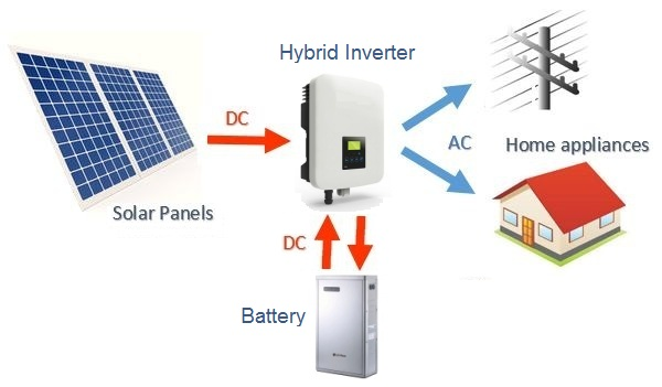 Solar Battery System >> How Solar Power Works On Grid Off Grid And Hybrid Clean Energy