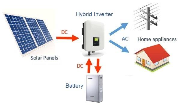 how solar power works, on grid, off grid and hybrid \u2014 clean energysimplified layout of a hybrid solar system