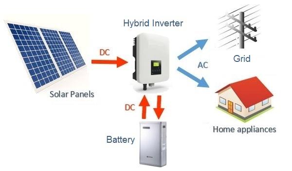 Diagrama de disposición básico de un sistema híbrido solar común (batería acoplada de CC)
