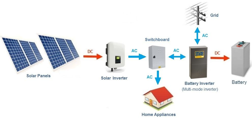 Basic layout diagram of an AC coupled solar battery system - Grid connected (hybrid) setup