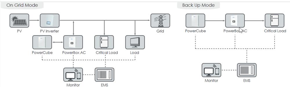 The Powercube AC basic configuration diagram