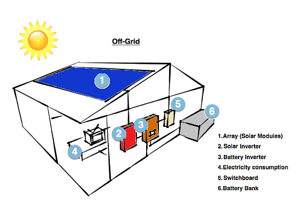 how solar works Off-grid v4.png