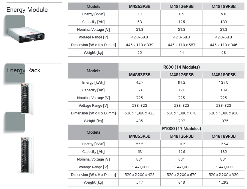 LG Chem Modules long duration Specs.png