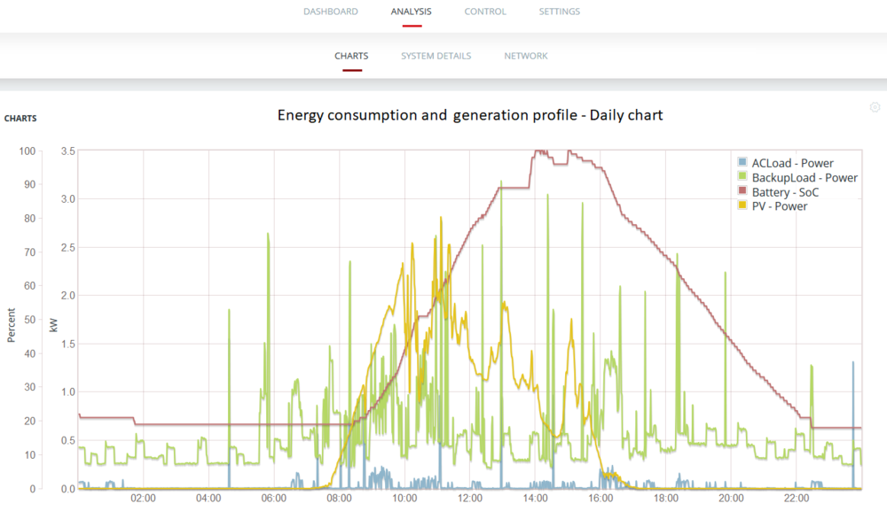 Example of logged data from a Redback technologies hybrid inverter - Image credit Redback Portal