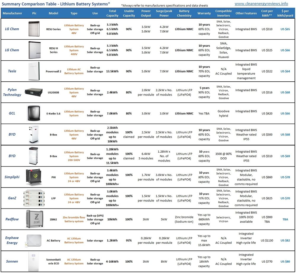 Solar Battery Energy storage system comparison chart and review
