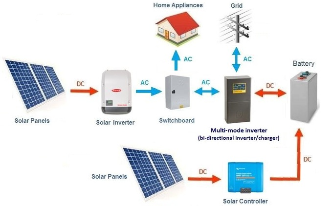 Combination AC and DC Coupled system - Can be configured as Grid-interactive or Off-grid with generator