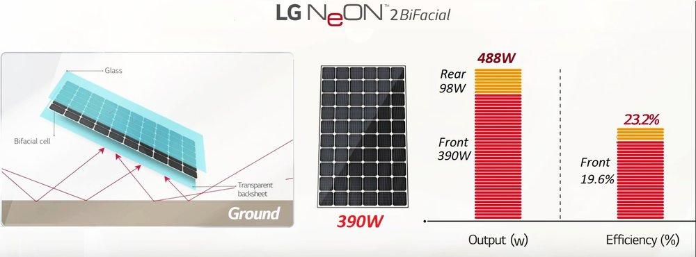 LG Neon 2 bifacial performance 1.jpg