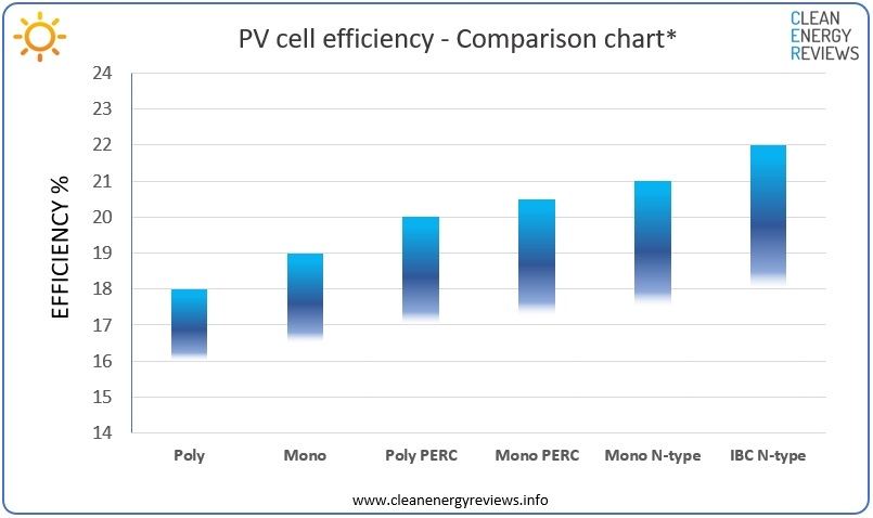 * Approximate average solar PV cell efficiency comparison chart - Mono and poly silicon types