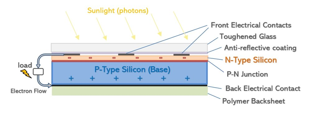 Basic construction diagram of a common (P-type) silicon solar cell -  Click to see more information.