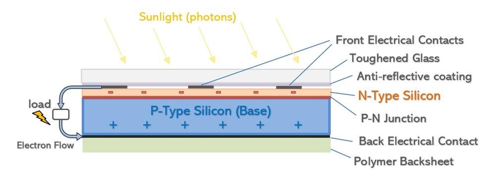 Solar Panel Construction — Clean Energy Reviews