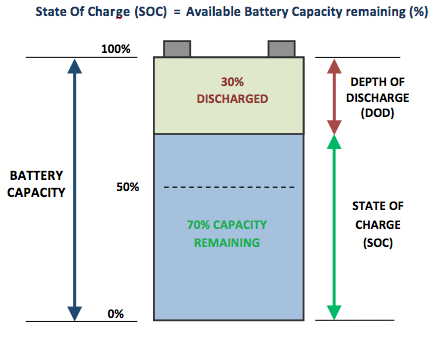 Battery state of charge depth of discharge diagram.png