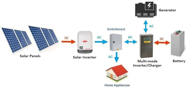 Basic layout of a AC coupled off-grid system - Well suited for modern off-grid homes and businesses
