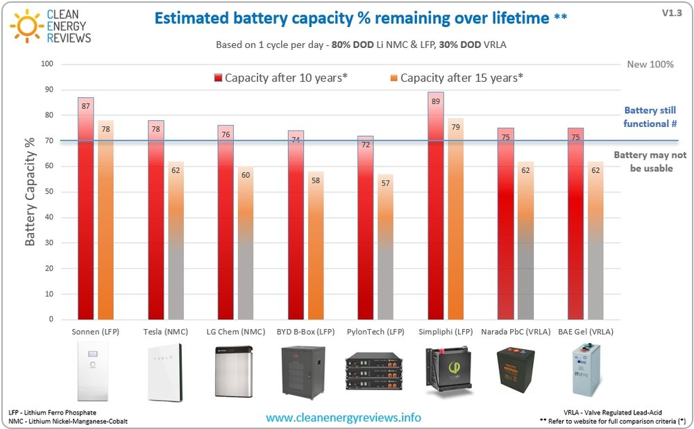 Performance and lifetime comparison of the leading home solar battery systems - Including the Popular Tesla powerwall 2, LG RESU range and high performance Simpliphi PHI lithium LFP battery.