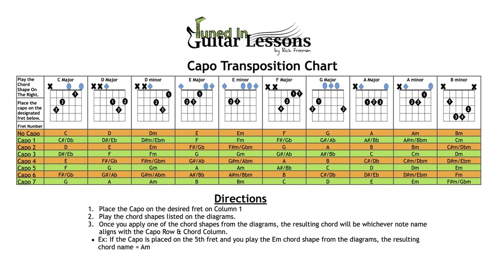 Capo Transposition Chart