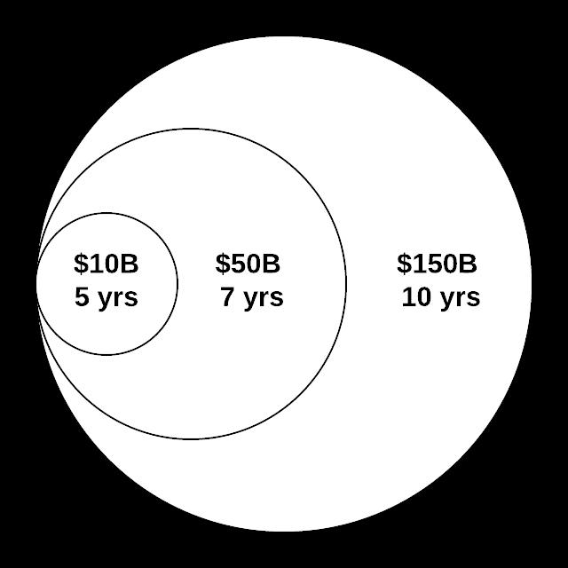 Autonomous Network Operations is a new and growing market - CAGR 47.7% (MarketsandMarkets)