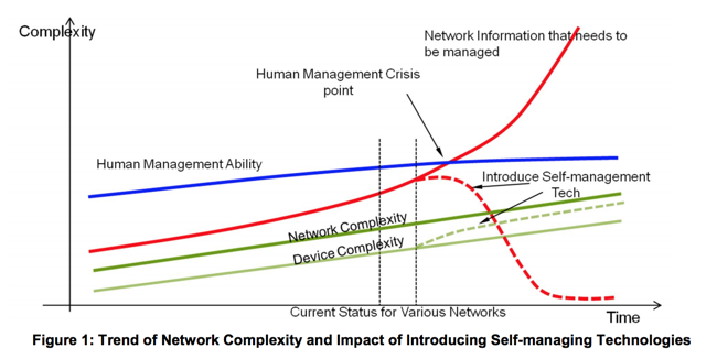 network-complexity-figure.png
