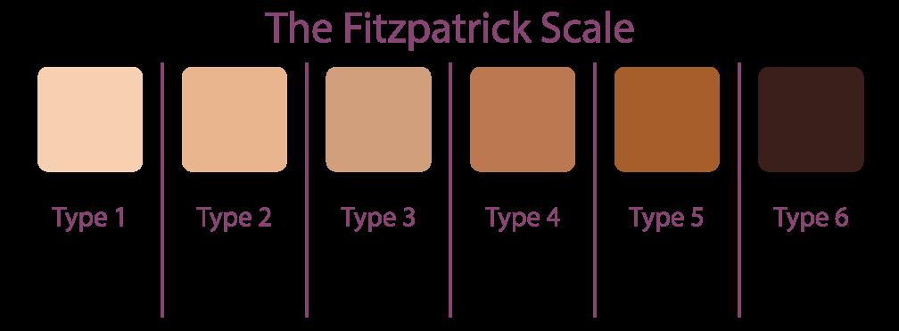 skin pigmentation removal