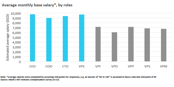 Chart 1: Average base monthly salary of senior executives in Singapore tech startups