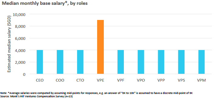 Chart 2: Median base monthly salary of senior executives in Singapore tech startups