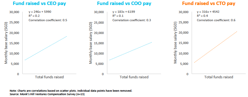 Chart 5: Statistical correlation between funding raised and base monthly salary for C-level roles