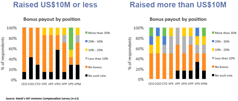 Chart 7: Bonus payout as a percentage of overall compensation, by roles and by funding level.