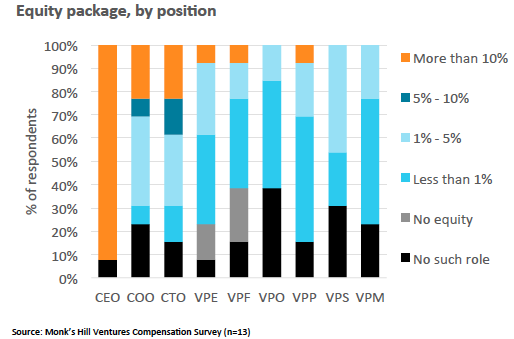 Chart 8: Percentage equity share in company by role