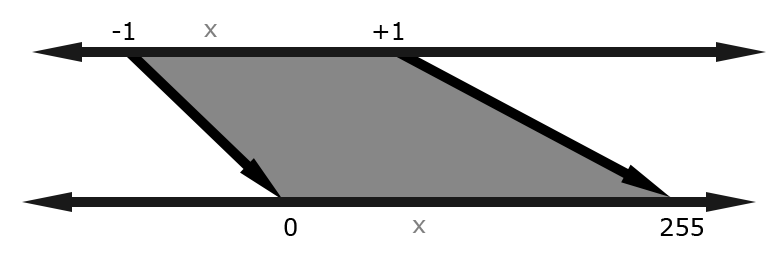 [PROGRAMMER ART TRIGGER WARNING] A horrible visualization of mapping one number line onto another.