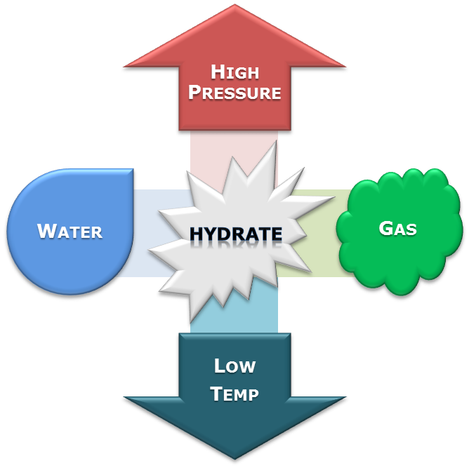 how to hydrates work chemistry