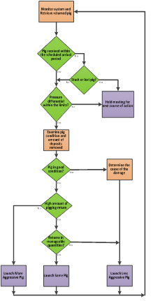Figure 1: Progressive Pigging Decision Tree Example
