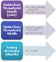 Figure 2: Typical Detection Capability And Defect Classification