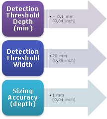 Figure 3: Typical Defect Specification For UT Wall Thickness Measurement Tools