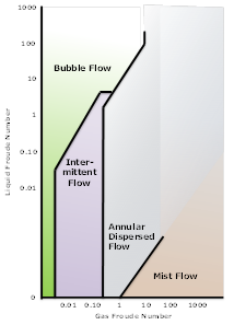Figure 1: Two-Phase Flow Map—Vertical Flow