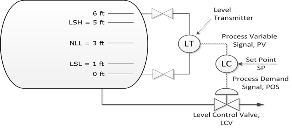 Figure 1: Level Control Logic