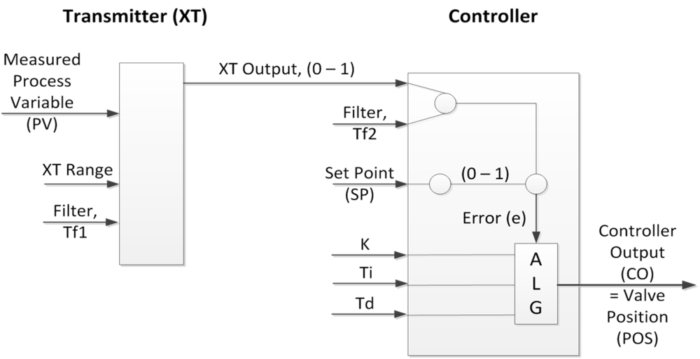 Figure 2: Example Control Logic