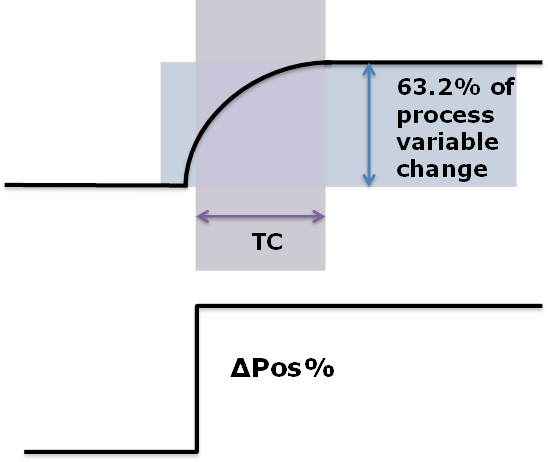 Figure 3: Lag (System Time Constant)