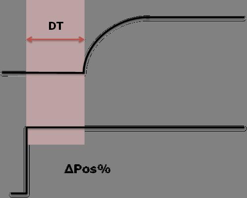 Figure 5: Dead Time