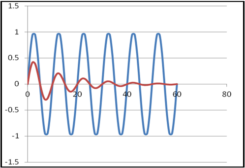 Figure 6: Ultimate Gain Oscillation