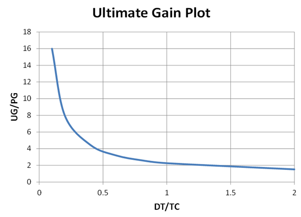 Figure 1: Ultimate Gain Plot