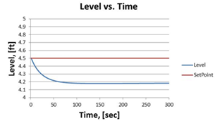Figure 2: Level Loop Response to Flow Rate Decrease, Gain-only Case