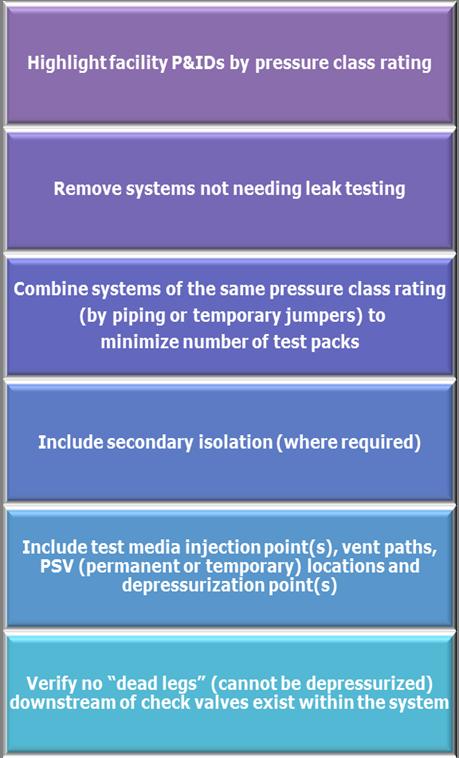 Leak Test Package Development Procedure